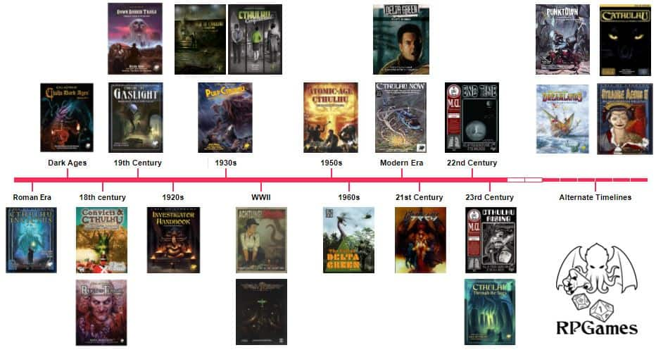 Call of Cthulhu Campaign Setting Timeline